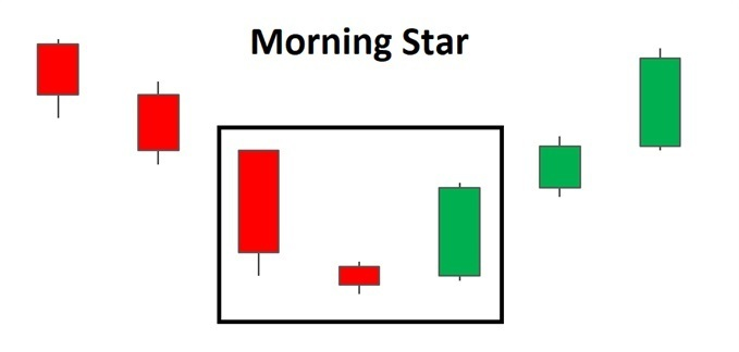 How to identify Morning Star pattern