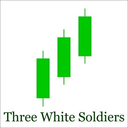 Three White Soldiers pattern