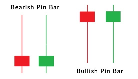 Types of Pin Bar candle