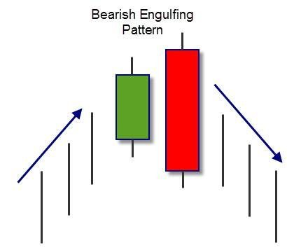 What is Engulfing candlestick pattern?