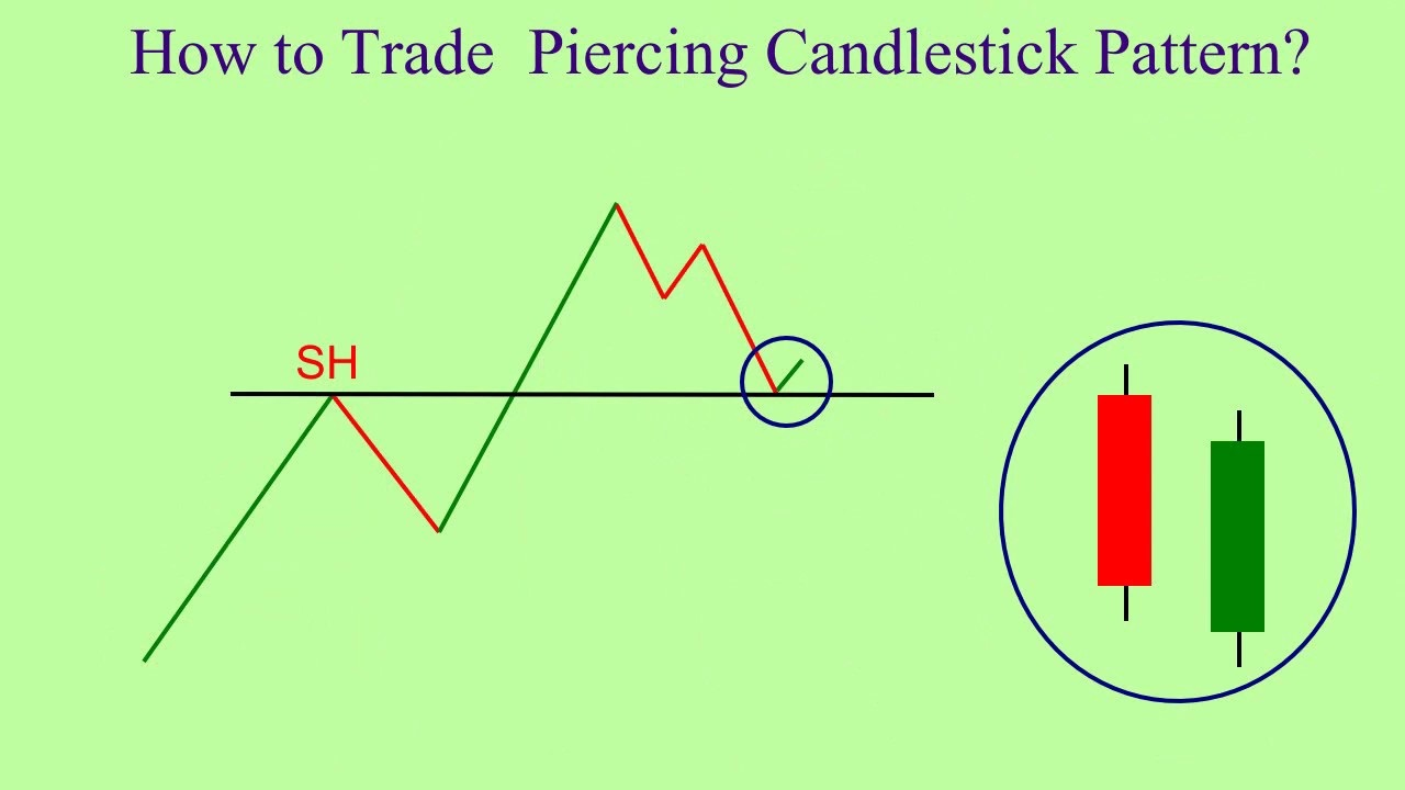 Piercing Pattern – How To Identify And Trade In Binomo